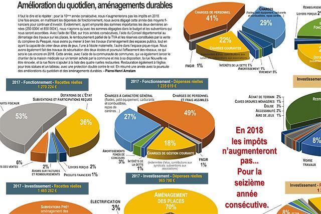 Le budget communal est au coeur de ce N°80...|Photo © jean-Paul Epinette - icimedia@free.fr