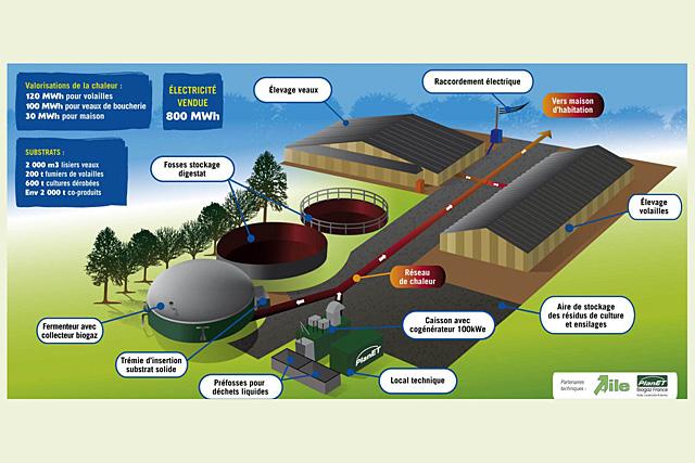 Un exemple de méthaniseur en Bretagne. Les exploitations agricoles deviennent des centrales à énergie renouvelable...| — Doc. Territoire d'Énergie
